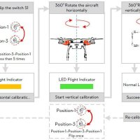 Functions of Phantom 3 Standard Controller